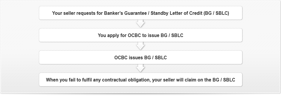 OCBC Business Import Bank Guarantee