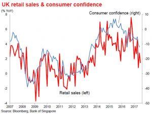 UK Retail sales & consumer confidence